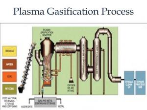 plasma gasification
